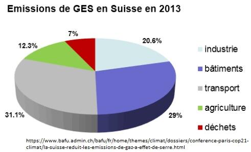 Émissions de GES en Suisse